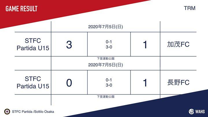 【U-15】【U-14】 【U-13】 本日のTRMの結果です。