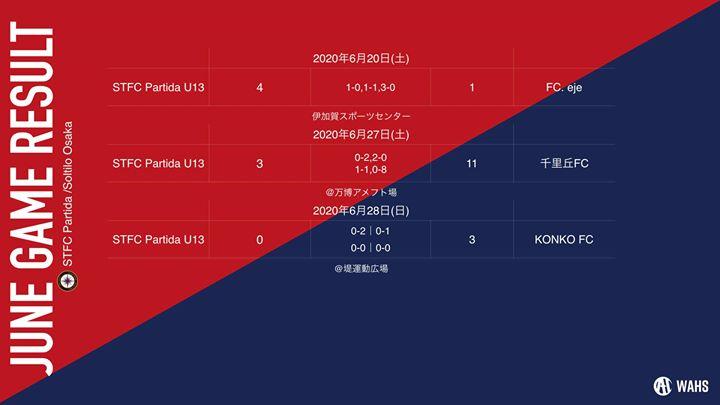 【U-15】【U-14】 【U-13】 6月度のTRMの結果です。